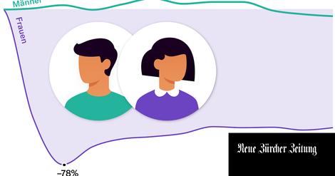 Mutterschaftsstrafe: Warum Frauen weniger verdienen und Rollenbilder sich ändern müssen.