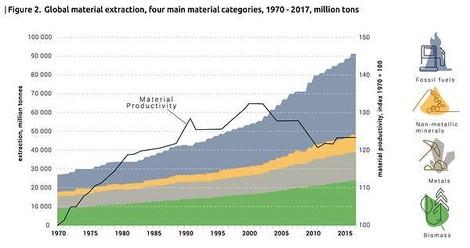 Der Hunger auf Rohstoffe: Verdreifacht seit 1970