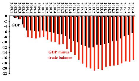 Merkels Merkantilismus