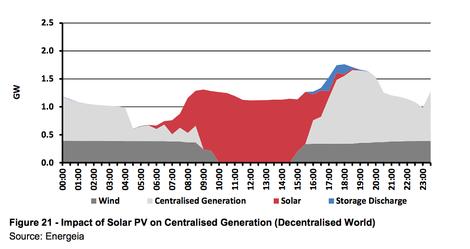 Kohlekraftwerke: Die Mär von der Grundlast
