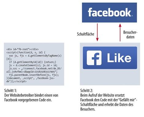 Clash of civilizations: Das Landgericht Düsseldorf, Facebook und der Like-Button
