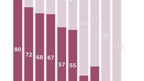 Ungleichheit: Einkommenszuwächse in ökonomisch guten Zeiten gehen immer stärker an reiche Amerikaner