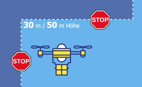 Interaktives Tool (Video + Graphik) zeigt Rechtslage in Dtl. zu Drohnen - wer darf wie hoch fliegen?