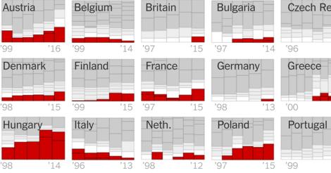 Europas Rechtsruck in interaktiven Grafiken