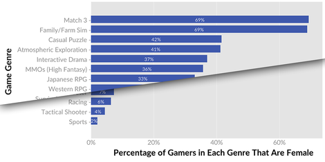 Welche Spielgenres präferieren Frauen? – Ein besserer Blick auf die 50%