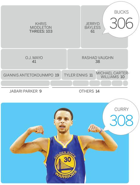 Wie Stephen Curry die amerikanische Basketball-Liga NBA dominiert