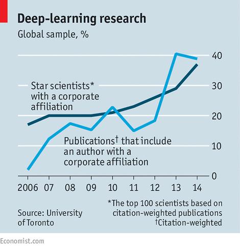 Warum an die Unis, wenn Tesla, Google und Co. bessere Forschungsbedingungen bieten?