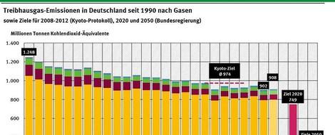 In Deutschland ein viertel Jahrhundert Klimaschutz? Denkste!!