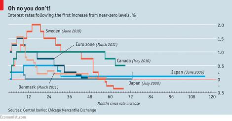 Senken die USA 2016 die Zinsen?