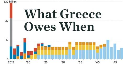 Was Griechenland wem schuldet (und wann zurückzahlen muss)
