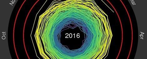 Das Ausmaß des Klimawandels in nur einer Grafik