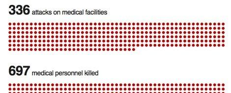 Daten-Visualisierung: Leben und Sterben in Syrien (BBC)