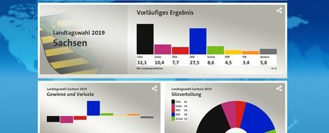 Online-Nachlese Landtagswahlen in Brandenburg und Sachsen