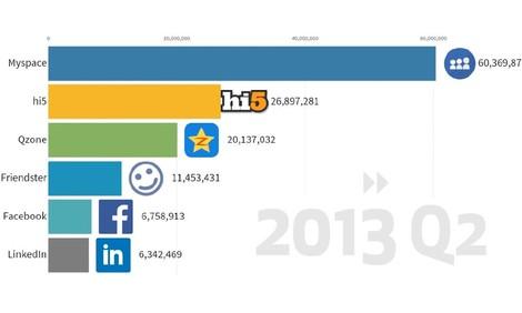 Über die Vergänglichkeit von sozialen Plattformen