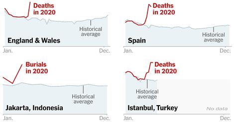 Weshalb die offiziellen Melderegister die Zahl der Covid-Toten vermutlich unterschätzen