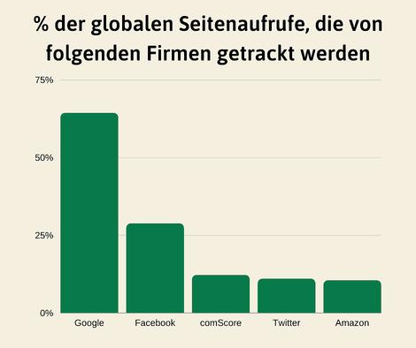 Google trackt schon knapp 2/3 aller globalen Seitenaufrufe