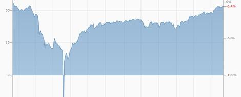 """""""Erbitterter Preiskrieg"""": Wie die OPEC funktioniert"""
